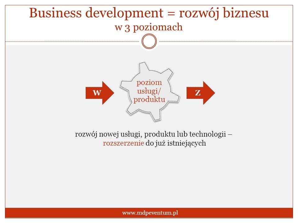 Business development = rozwój biznesu w 3 poziomach www.mdpeventum.pl poziom usługi/ produktu rozwój nowej usługi, produktu lub technologii – rozszerz