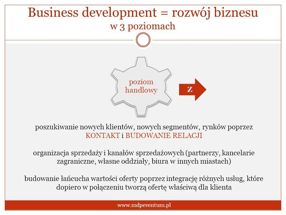 Business development = rozwój biznesu w 3 poziomach www.mdpeventum.pl poziom handlowy poszukiwanie nowych klientów, nowych segmentów, rynków poprzez K