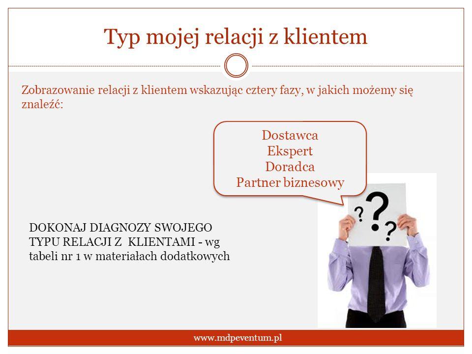 Typ mojej relacji z klientem www.mdpeventum.pl Zobrazowanie relacji z klientem wskazując cztery fazy, w jakich możemy się znaleźć: Dostawca Ekspert Do