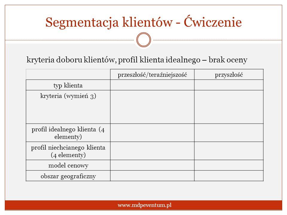Segmentacja klientów - Ćwiczenie www.mdpeventum.pl kryteria doboru klientów, profil klienta idealnego – brak oceny przeszłość/teraźniejszośćprzyszłość