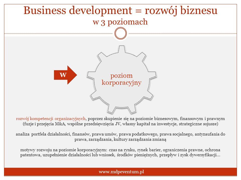 Business development = rozwój biznesu w 3 poziomach www.mdpeventum.pl poziom korporacyjny rozwój kompetencji organizacyjnych, poprzez skupienie się na