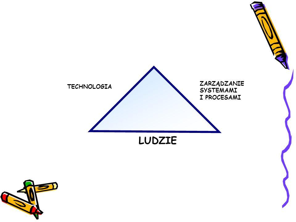 ZARZĄDZANIE SYSTEMAMI I PROCESAMI TECHNOLOGIA LUDZIE