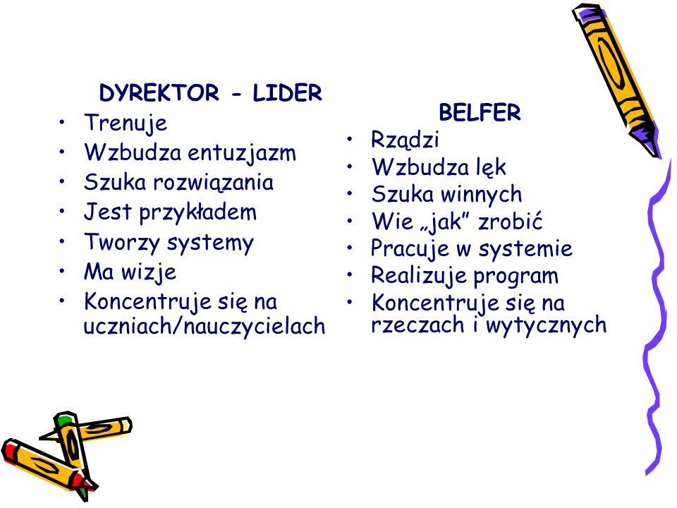 DYREKTOR - LIDER Trenuje Wzbudza entuzjazm Szuka rozwiązania Jest przykładem Tworzy systemy Ma wizje Koncentruje się na uczniach/nauczycielach BELFER