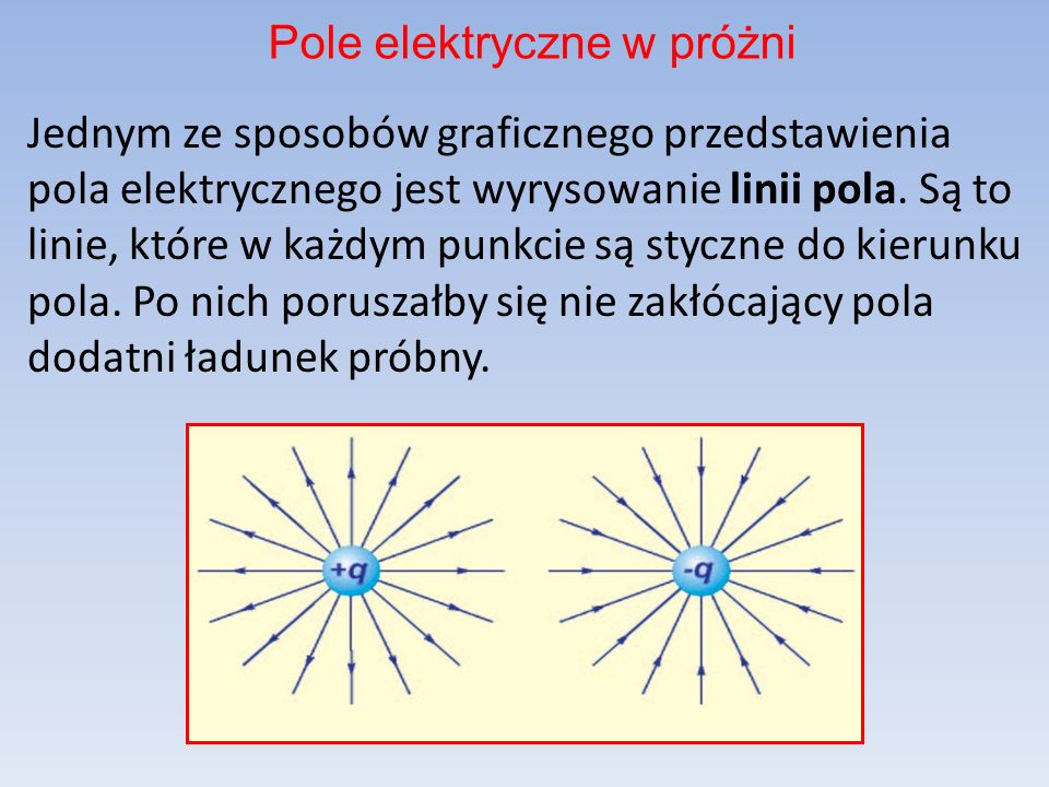 Jednym ze sposobów graficznego przedstawienia pola elektrycznego jest wyrysowanie linii pola.
