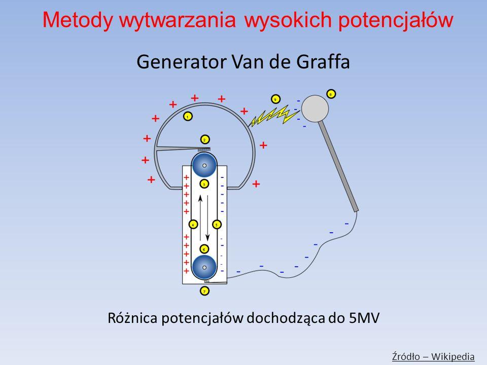 Generator Van de Graffa Różnica potencjałów dochodząca do 5MV Źródło – Wikipedia Metody wytwarzania wysokich potencjałów