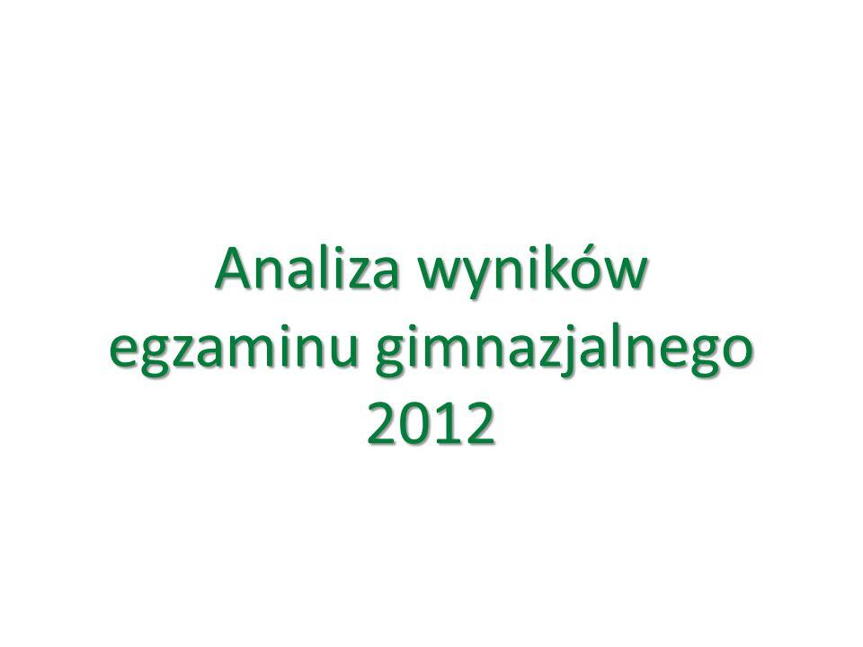 Analiza wyników egzaminu gimnazjalnego 2012