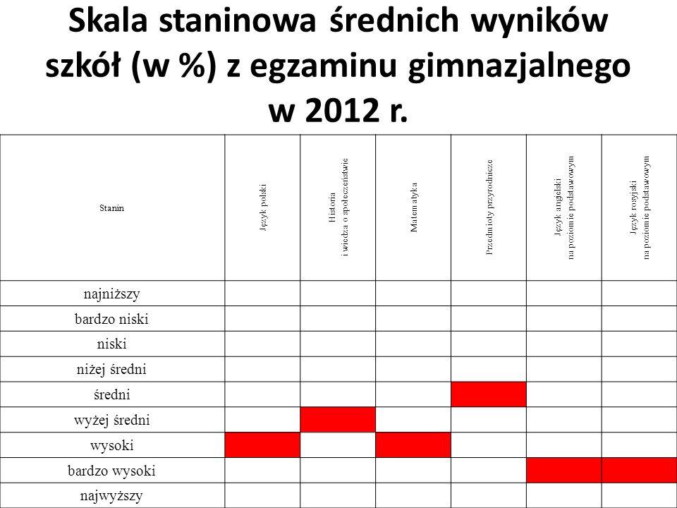 Skala staninowa średnich wyników szkół (w %) z egzaminu gimnazjalnego w 2012 r.