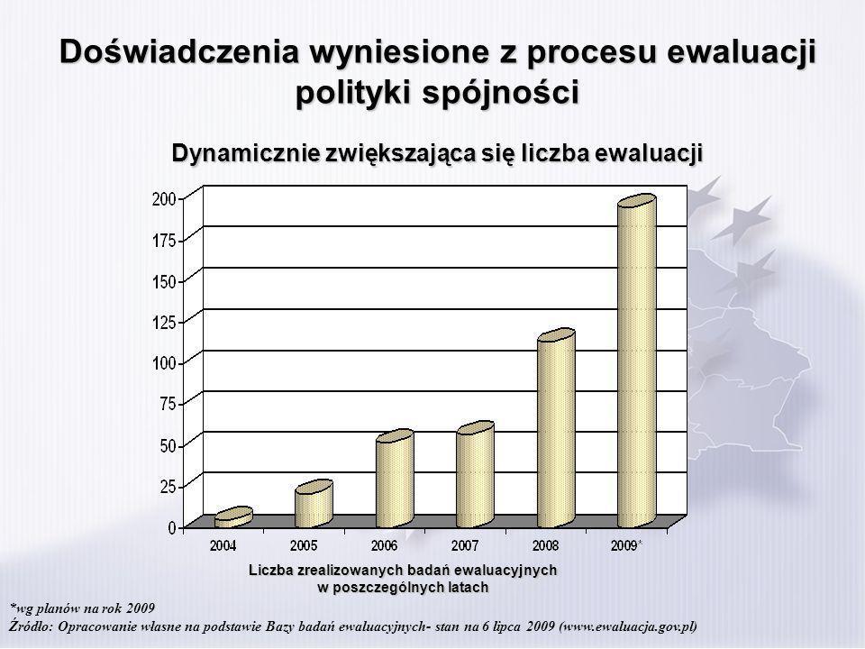 Doświadczenia wyniesione z procesu ewaluacji polityki spójności Większość badań dotyczyła obszaru good governance (ewaluacje systemów wdrażania) oraz rozwoju regionalnego i terytorialnego (zwiększona aktywność regionów w związku z powołaniem regionalnych jednostek ewaluacyjnych) Źródło: Opracowanie własne na podstawie Bazy badań ewaluacyjnych- stan na 6 lipca 2009 (www.ewaluacja.gov.pl) good governance 27% konkurencyjność i innowacyjność gospodarki 10%10% rozwój zasobów ludzkich 16% rozwój i modernizacja infrastruktury 8% rozwój regionalny i terytorialny 25% środowisko SEA 6% wpływ NPR/NSRO 7% good governance konkurencyjność i innowacyjność gospodarki rozwój zasobów ludzkich rozwój i modernizacja infrastruktury rozwój regionalny i terytorialny środowisko SEA wpływ NPR/NSRO