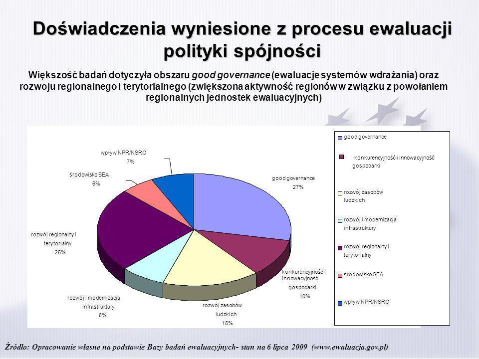Doświadczenia wyniesione z procesu ewaluacji polityki spójności Polska wskazana przez Komisję Europejską jako good practice w zakresie systemu ewaluacji polityki spójności (raport prezentujący wyniki ewaluacji ex- post) Polska wskazana przez Komisję Europejską jako good practice w zakresie systemu ewaluacji polityki spójności (raport prezentujący wyniki ewaluacji ex- post) Organizacja przez KE ogólnoeuropejskiej konferencji ewaluacyjnej w Polsce (Warszawa, 30 listopad -1 grudnia 2009) jako wyraz uznania dla polskich dokonań w zakresie ewaluacji Organizacja przez KE ogólnoeuropejskiej konferencji ewaluacyjnej w Polsce (Warszawa, 30 listopad -1 grudnia 2009) jako wyraz uznania dla polskich dokonań w zakresie ewaluacji Zasadnym jest zatem wykorzystanie doświadczeń polityki spójności w procesie budowy systemu ewaluacji krajowych polityk publicznych (pamięć instytucjonalna)