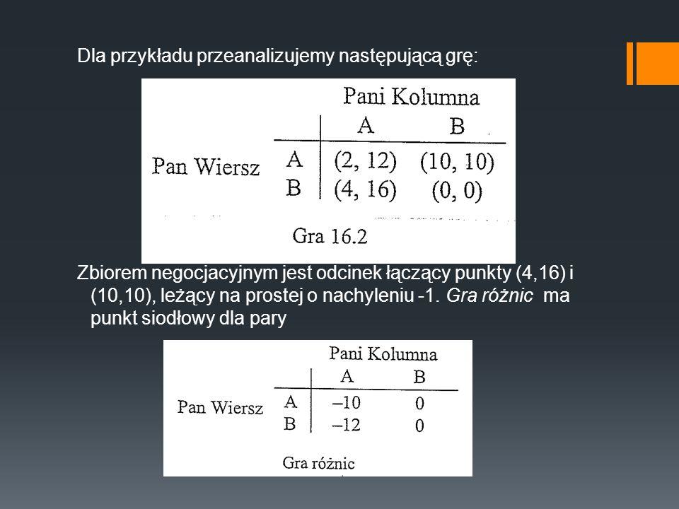 Dla przykładu przeanalizujemy następującą grę: Zbiorem negocjacyjnym jest odcinek łączący punkty (4,16) i (10,10), leżący na prostej o nachyleniu -1.