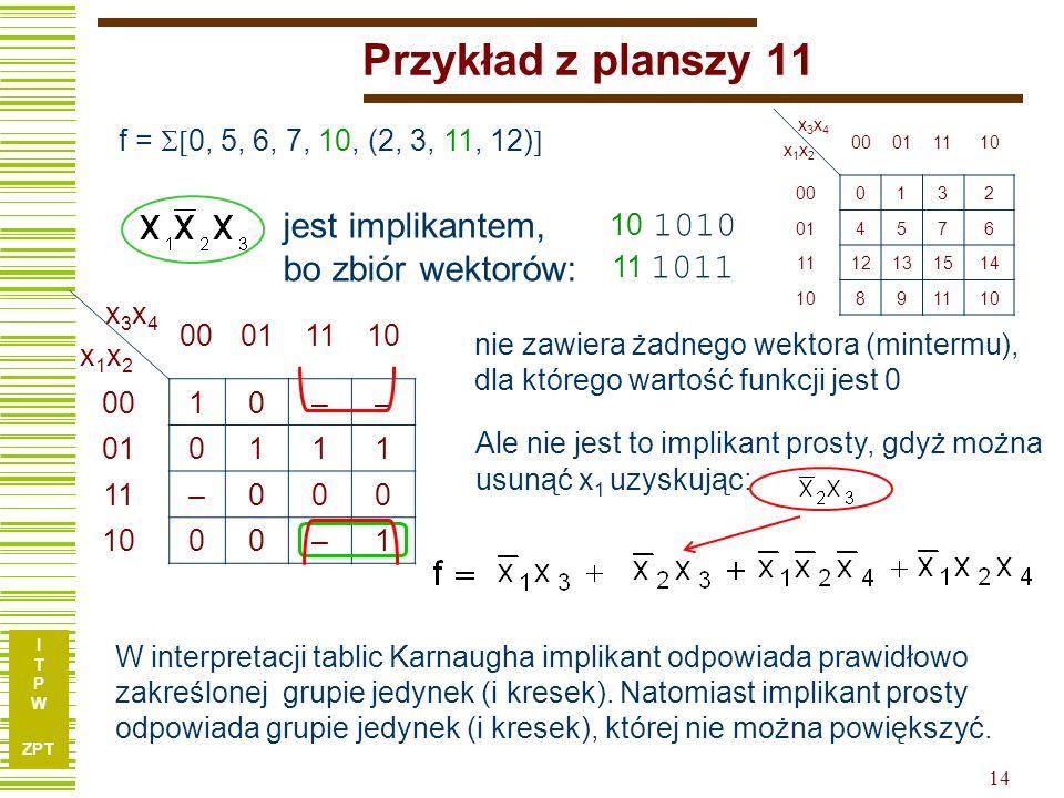 I T P W ZPT I T P W ZPT 14 Przykład z planszy 11 f = 0, 5, 6, 7, 10, (2, 3, 11, 12) x3x4x1x2x3x4x1x2 00011110 0010–– 010111 11–000 1000–1 10 1010 11 1011 nie zawiera żadnego wektora (mintermu), dla którego wartość funkcji jest 0 Ale nie jest to implikant prosty, gdyż można usunąć x 1 uzyskując: jest implikantem, bo zbiór wektorów: x3x4x1x2x3x4x1x2 00011110 000132 014576 1112131514 10891110 W interpretacji tablic Karnaugha implikant odpowiada prawidłowo zakreślonej grupie jedynek (i kresek).