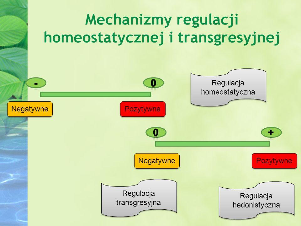 Mechanizmy regulacji homeostatycznej i transgresyjnej Negatywne Pozytywne Regulacja transgresyjna Regulacja homeostatyczna Regulacja hedonistyczna