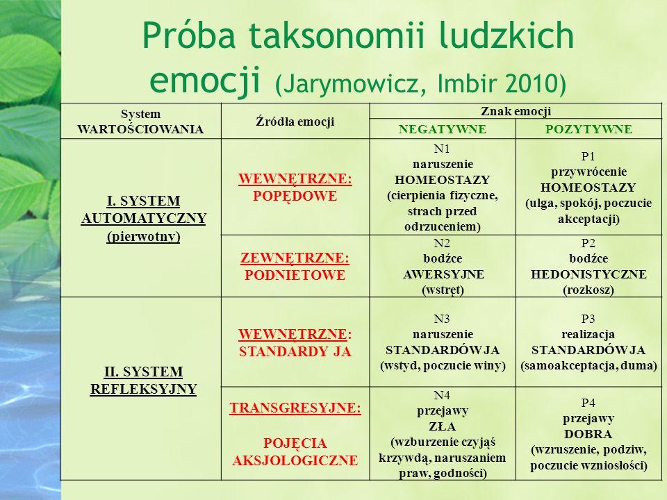 Próba taksonomii ludzkich emocji (Jarymowicz, Imbir 2010) System WARTOŚCIOWANIA Źródła emocji Znak emocji NEGATYWNEPOZYTYWNE I.