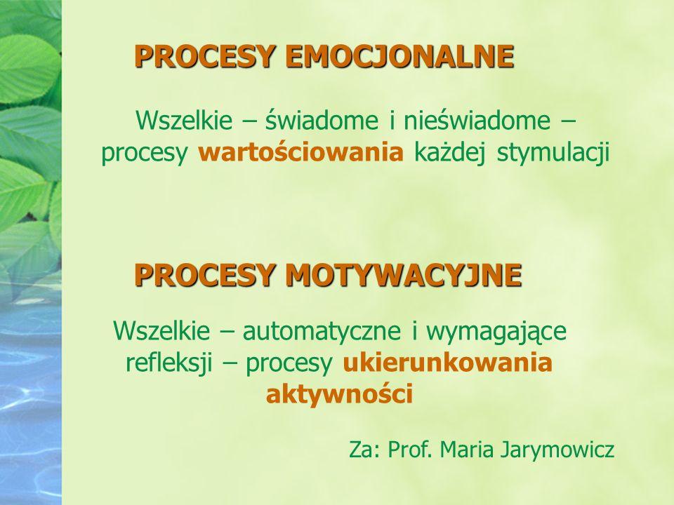 PROCESY EMOCJONALNE Wszelkie – świadome i nieświadome – procesy wartościowania każdej stymulacji PROCESY MOTYWACYJNE Wszelkie – automatyczne i wymagaj