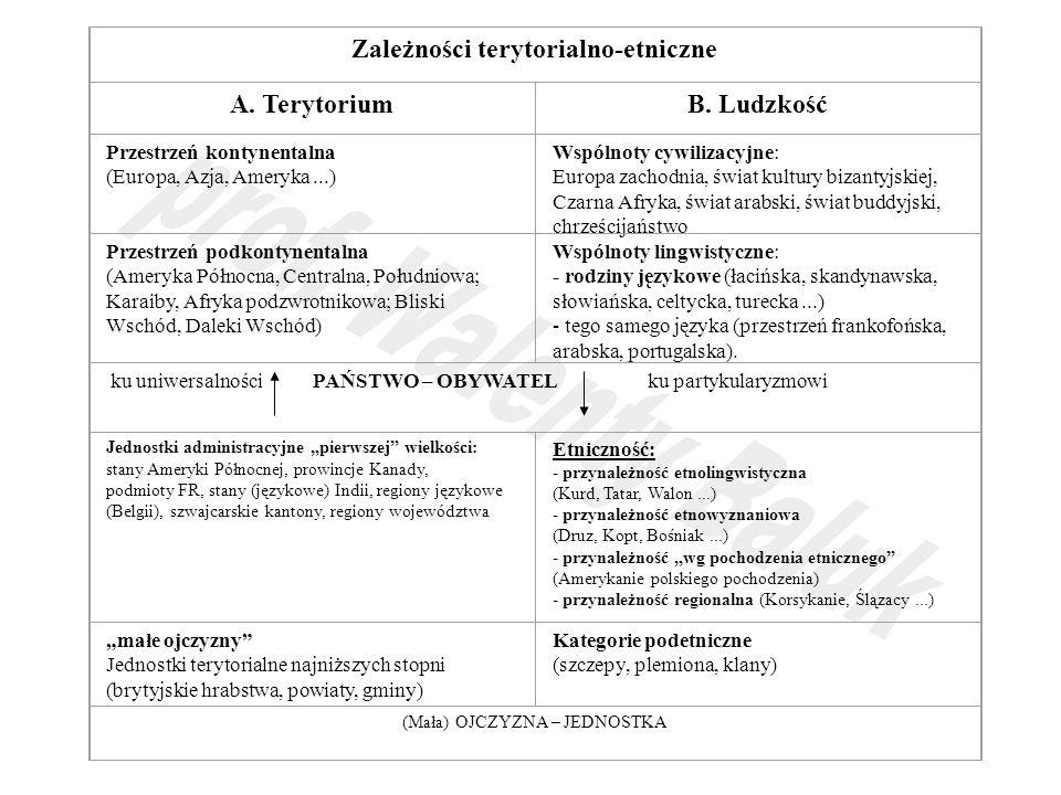 Zależności terytorialno-etniczne A.TerytoriumB.