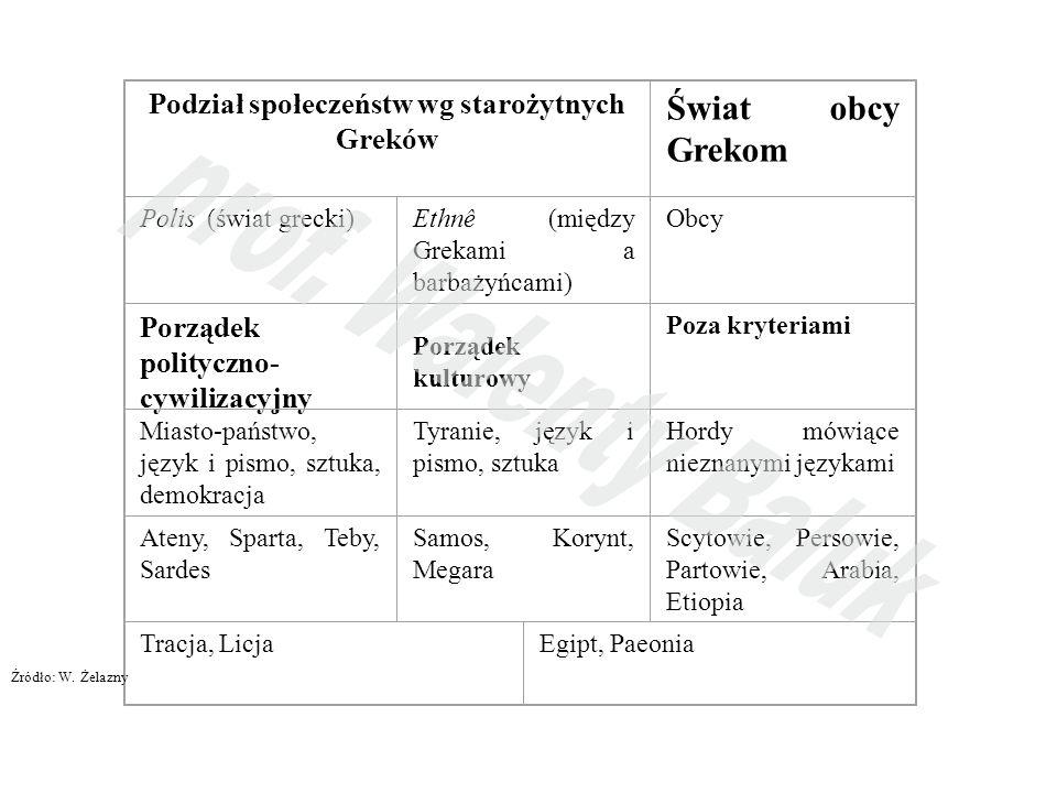 Podział społeczeństw wg starożytnych Greków Świat obcy Grekom Polis (świat grecki)Ethnê (między Grekami a barbażyńcami) Obcy Porządek polityczno- cywilizacyjny Porządek kulturowy Poza kryteriami Miasto-państwo, język i pismo, sztuka, demokracja Tyranie, język i pismo, sztuka Hordy mówiące nieznanymi językami Ateny, Sparta, Teby, Sardes Samos, Korynt, Megara Scytowie, Persowie, Partowie, Arabia, Etiopia Tracja, LicjaEgipt, Paeonia Źródło: W.