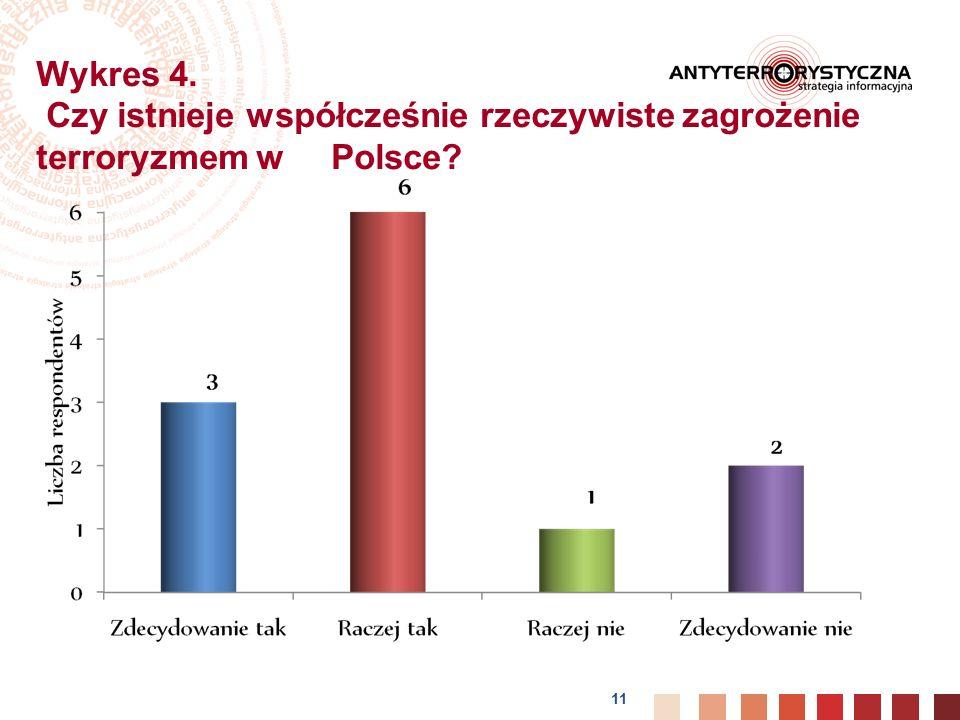 11 Wykres 4. Czy istnieje współcześnie rzeczywiste zagrożenie terroryzmem w Polsce?