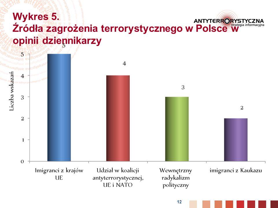 12 Wykres 5. Źródła zagrożenia terrorystycznego w Polsce w opinii dziennikarzy