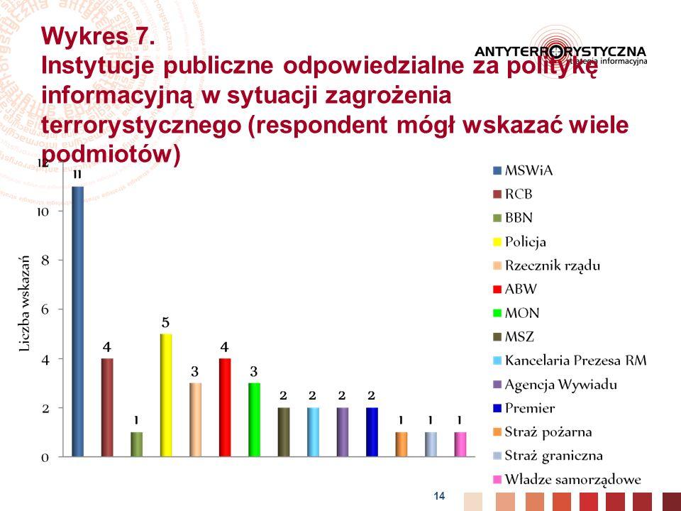 14 Wykres 7.