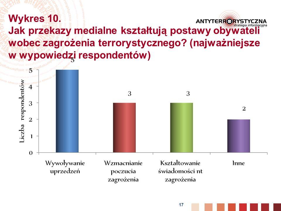 17 Wykres 10.Jak przekazy medialne kształtują postawy obywateli wobec zagrożenia terrorystycznego.