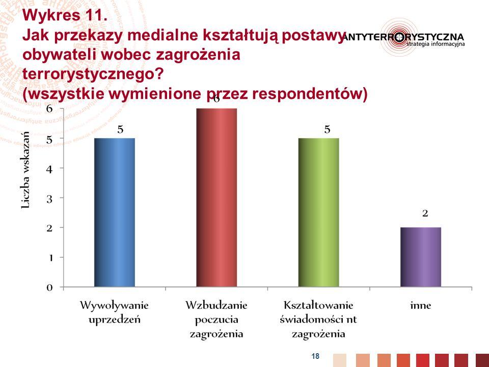 18 Wykres 11.Jak przekazy medialne kształtują postawy obywateli wobec zagrożenia terrorystycznego.