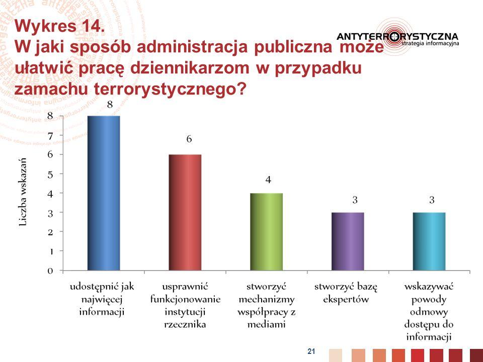 21 Wykres 14.