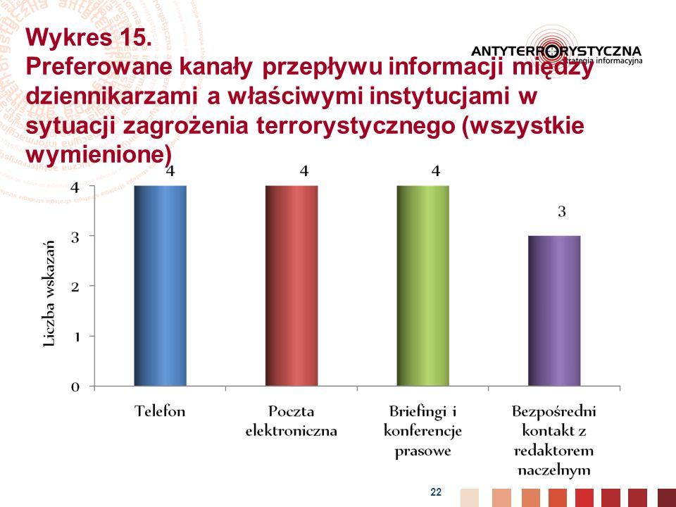 22 Wykres 15.