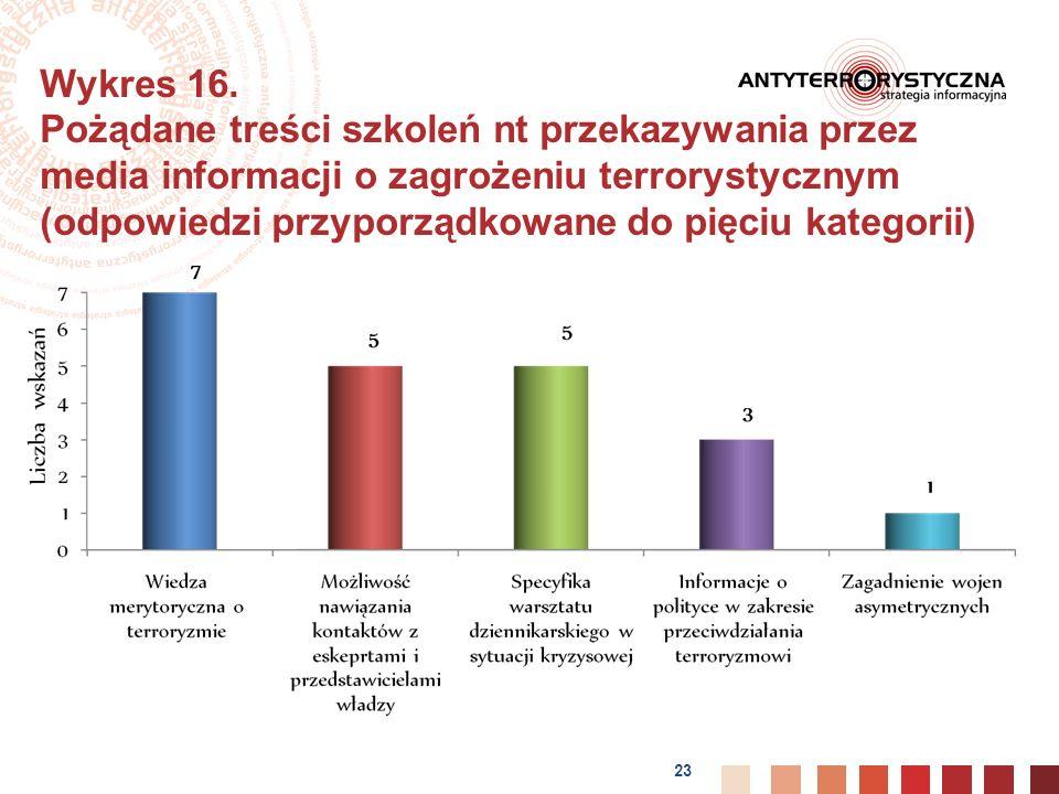 23 Wykres 16.