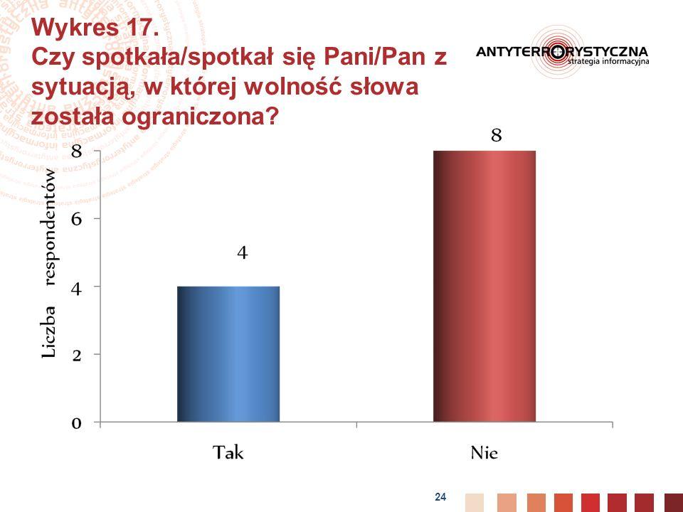 24 Wykres 17.