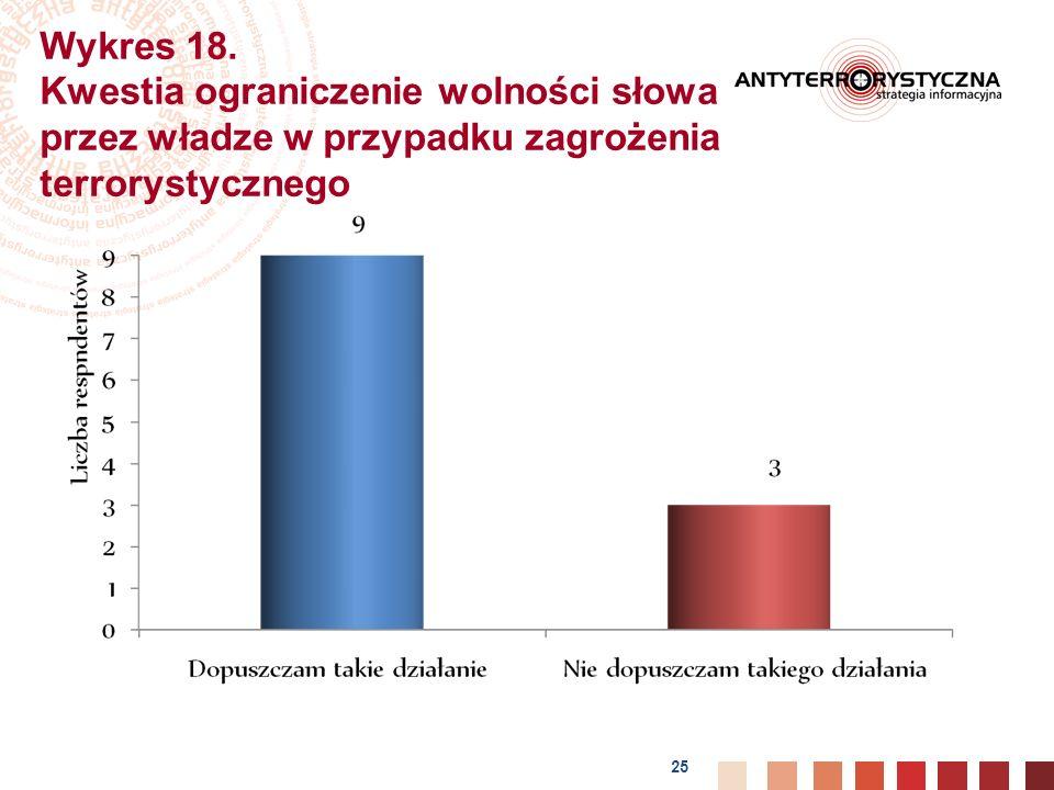 25 Wykres 18.