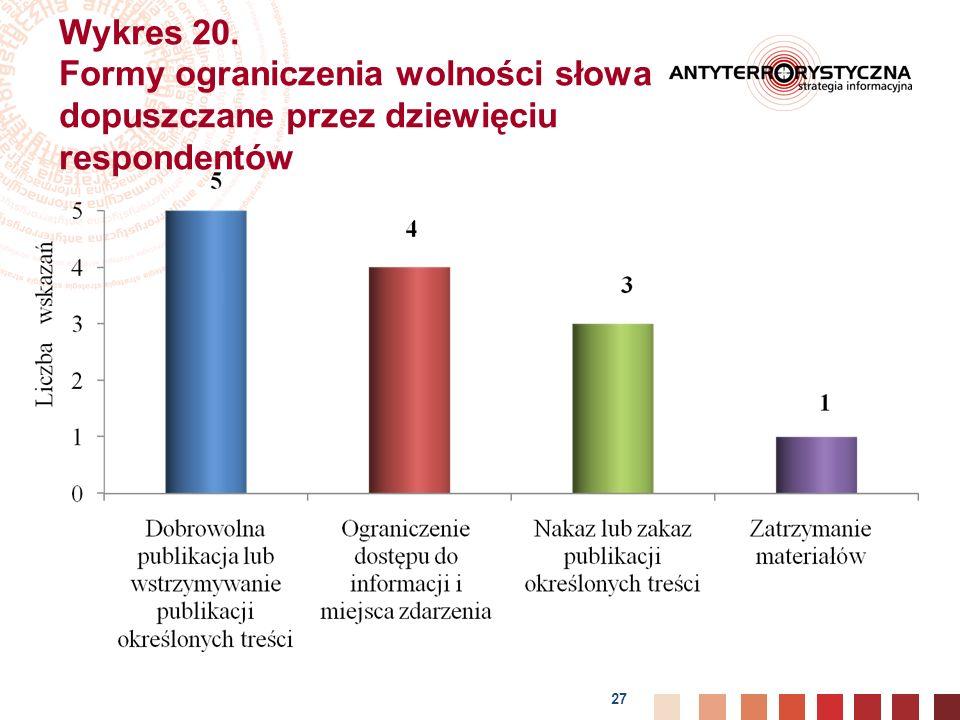 27 Wykres 20. Formy ograniczenia wolności słowa dopuszczane przez dziewięciu respondentów