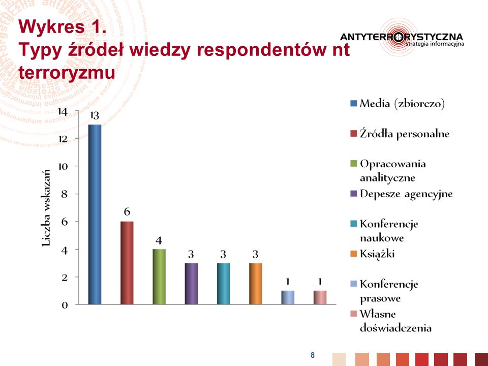 8 Wykres 1. Typy źródeł wiedzy respondentów nt terroryzmu