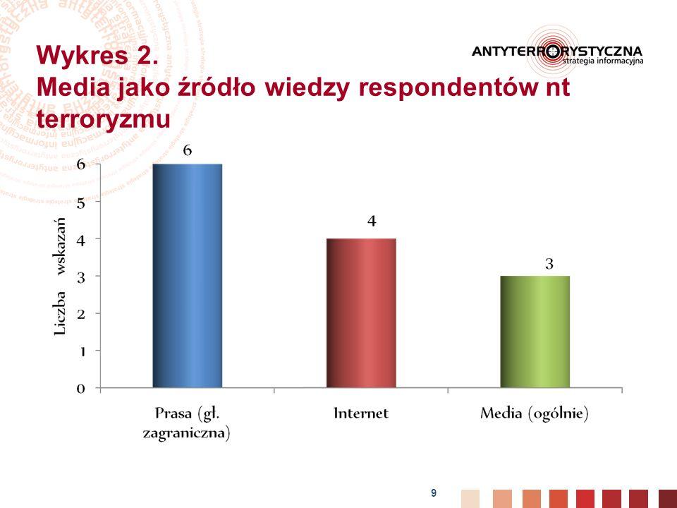 9 Wykres 2. Media jako źródło wiedzy respondentów nt terroryzmu