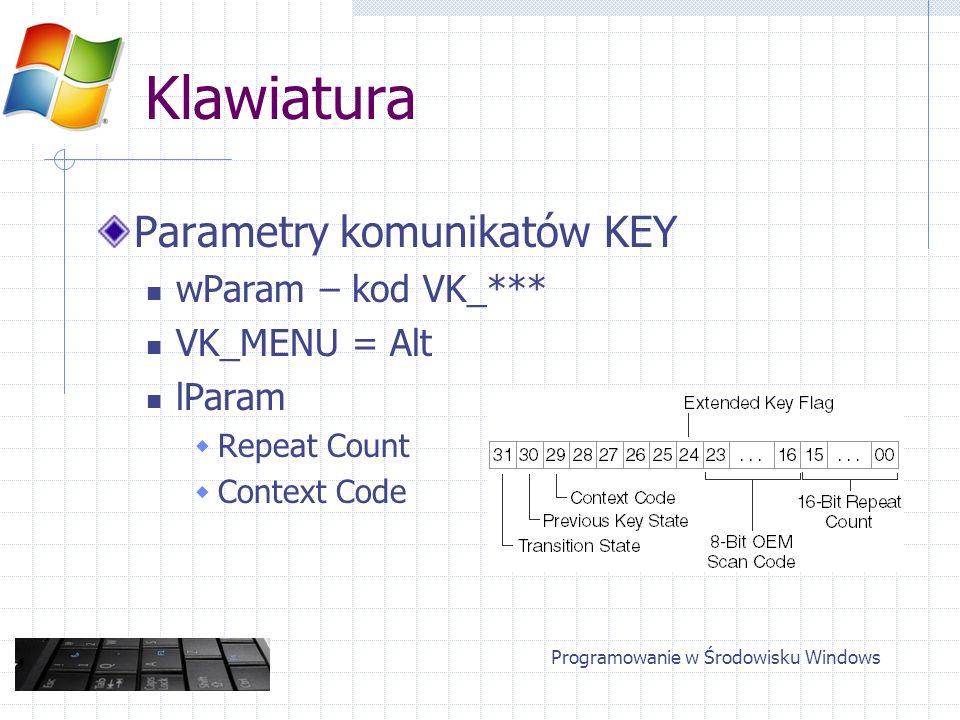Klawiatura Sprawdzenie stanu klawisza GetKeyState(VK_***) Klawisze dwustanowe (CapsLock) Uwaga: stan klawiatury w momencie otrzymania komunikatu Sprawdzanie asynchroniczne GetAsyncKeyState() Programowanie w Środowisku Windows