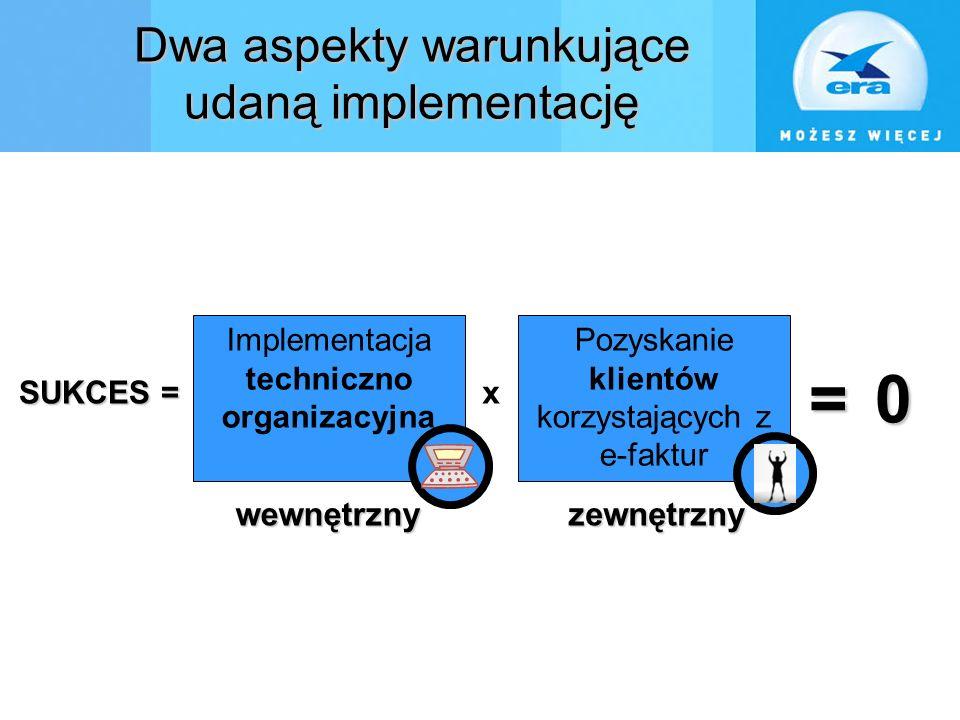 Dwa aspekty warunkujące udaną implementację Implementacja techniczno organizacyjna wewnętrznyzewnętrzny SUKCES = SUKCES =x = 0 = 0 Pozyskanie klientów korzystających z e-faktur