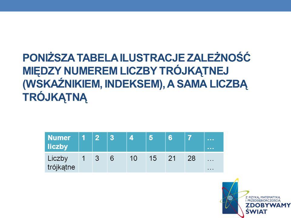 PONIŻSZA TABELA ILUSTRACJE ZALEŻNOŚĆ MIĘDZY NUMEREM LICZBY TRÓJKĄTNEJ (WSKAŹNIKIEM, INDEKSEM), A SAMA LICZBĄ TRÓJKĄTNĄ Numer liczby 1234567… Liczby tr
