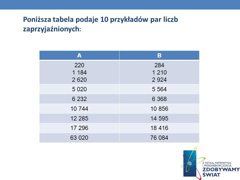 Poniższa tabela podaje 10 przykładów par liczb zaprzyjaźnionych : AB 220 1 184 2 620 284 1 210 2 924 5 0205 564 6 2326 368 10 74410 856 12 28514 595 1