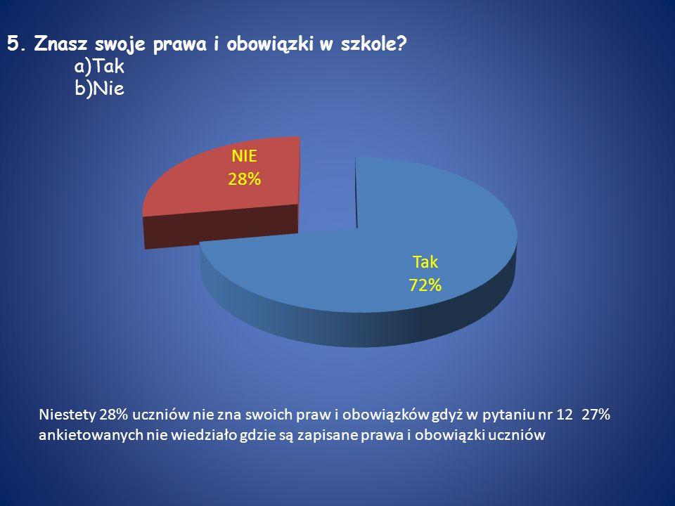 5. Znasz swoje prawa i obowiązki w szkole? a)Tak b)Nie Niestety 28% uczniów nie zna swoich praw i obowiązków gdyż w pytaniu nr 12 27% ankietowanych ni