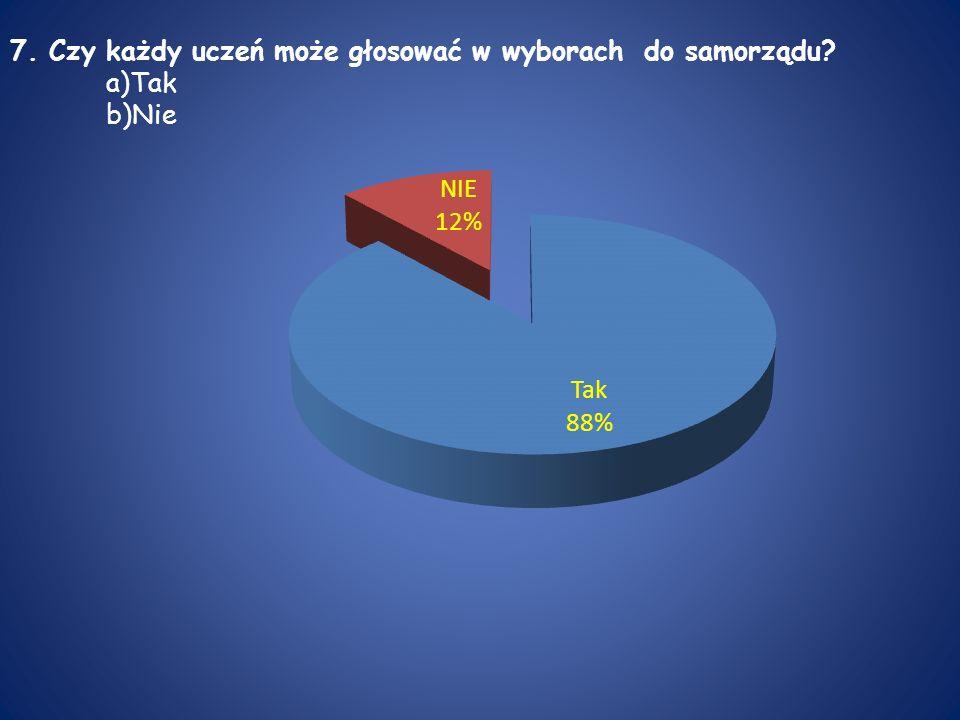 7. Czy każdy uczeń może głosować w wyborach do samorządu? a)Tak b)Nie