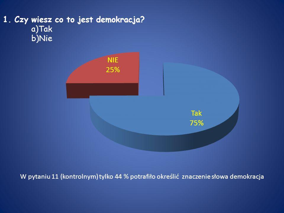 1. Czy wiesz co to jest demokracja? a)Tak b)Nie W pytaniu 11 (kontrolnym) tylko 44 % potrafiło określić znaczenie słowa demokracja