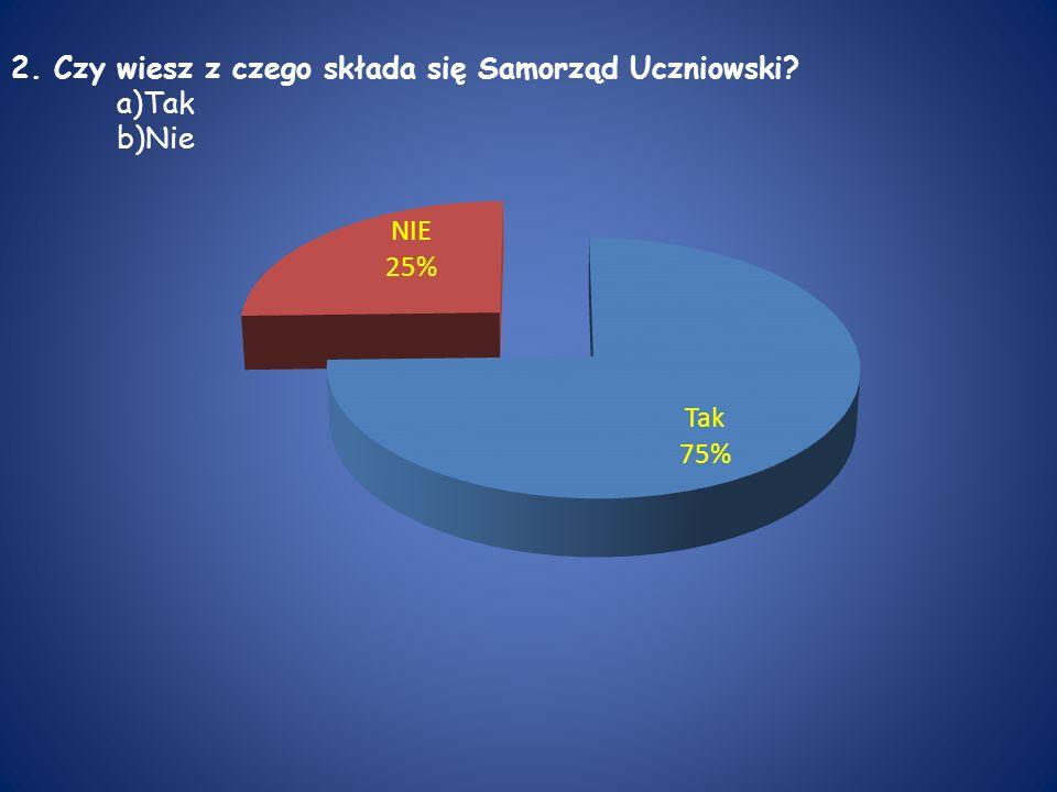 3.Czy nauczyciele angażują się w działania Samorządu Uczniowskiego.