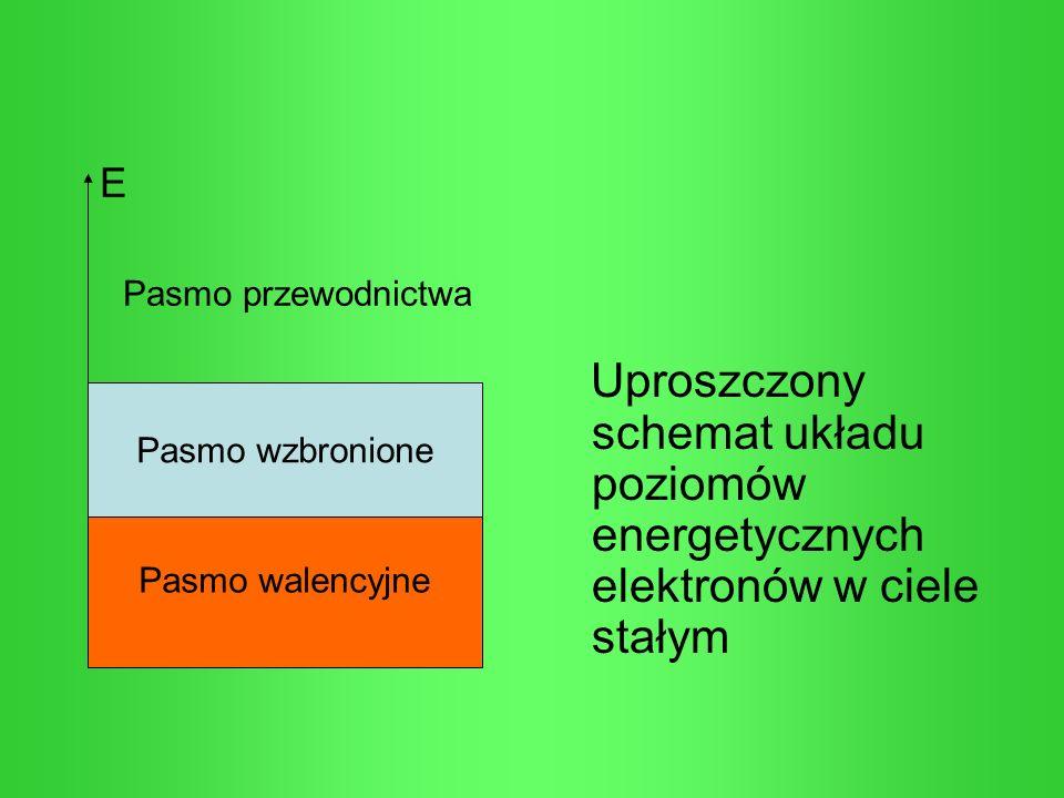 E Pasmo przewodnictwa Uproszczony schemat układu poziomów energetycznych elektronów w ciele stałym Pasmo walencyjne Pasmo wzbronione