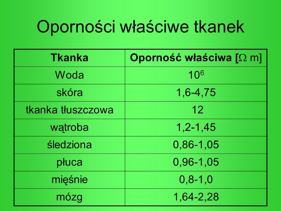 Oporności właściwe tkanek Tkanka Oporność właściwa [ m] Woda10 6 skóra1,6-4,75 tkanka tłuszczowa 12 wątroba1,2-1,45 śledziona0,86-1,05 płuca0,96-1,05