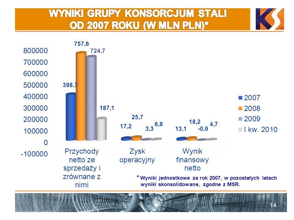14 17,2 724,7 18,2 -0,9 * Wyniki jednostkowe za rok 2007, w pozostałych latach wyniki skonsolidowane, zgodne z MSR.