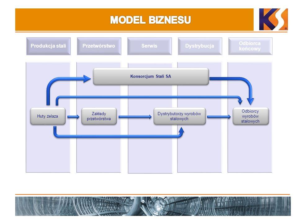 Produkcja staliPrzetwórstwoSerwisDystrybucja Odbiorca końcowy Huty żelaza Konsorcjum Stali SA Dystrybutorzy wyrobów stalowych Odbiorcy wyrobów stalowy