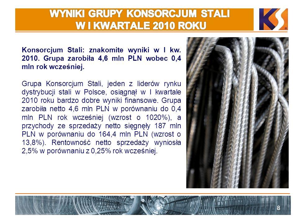 9 Na poziomie zysku brutto ze sprzedaży Grupa zanotowała 15,9 mln PLN wobec 9,9 mln PLN rok wcześniej (wzrost o 60%), a zysk operacyjny wyniósł 6,8 mln PLN wobec 1,6 mln PLN (wzrost o 324%).
