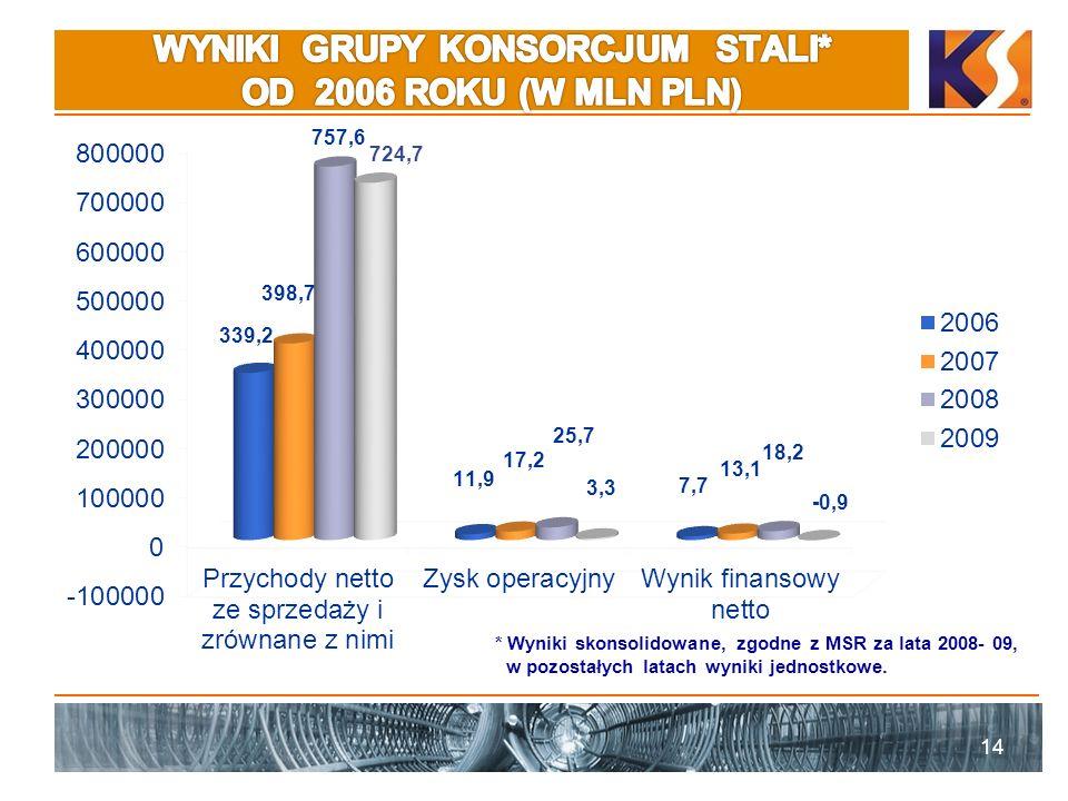 14 17,2 724,7 18,2 -0,9 * Wyniki skonsolidowane, zgodne z MSR za lata 2008- 09, w pozostałych latach wyniki jednostkowe.