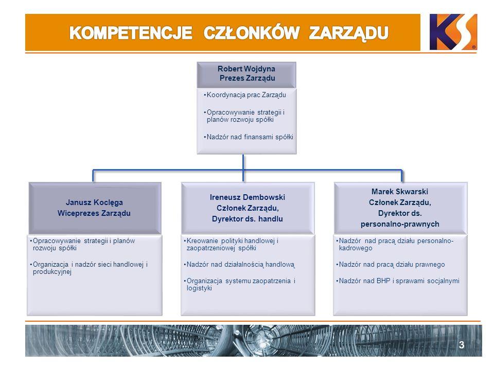 33 Janusz Koclęga Wiceprezes Zarządu Opracowywanie strategii i planów rozwoju spółki Organizacja i nadzór sieci handlowej i produkcyjnej Ireneusz Demb