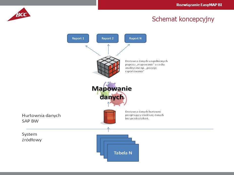 Rozwiązanie EasyMAP BI Schemat koncepcyjny