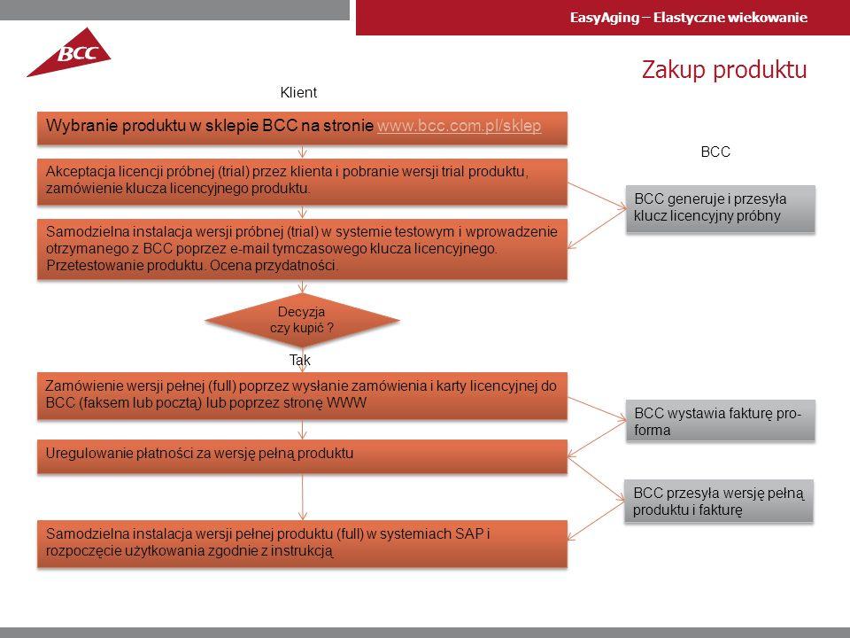EasyAging – Elastyczne wiekowanie Zakup produktu Wybranie produktu w sklepie BCC na stronie www.bcc.com.pl/sklepwww.bcc.com.pl/sklep Wybranie produktu